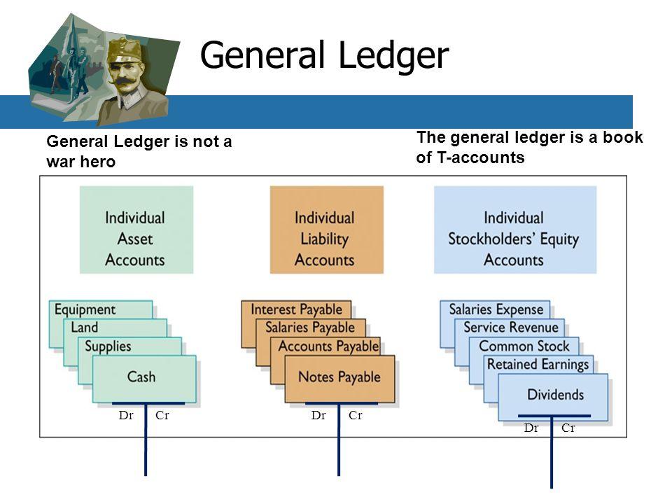 General Ledger The general ledger is a book of T-accounts General Ledger is not a war hero DrCr DrCr DrCr