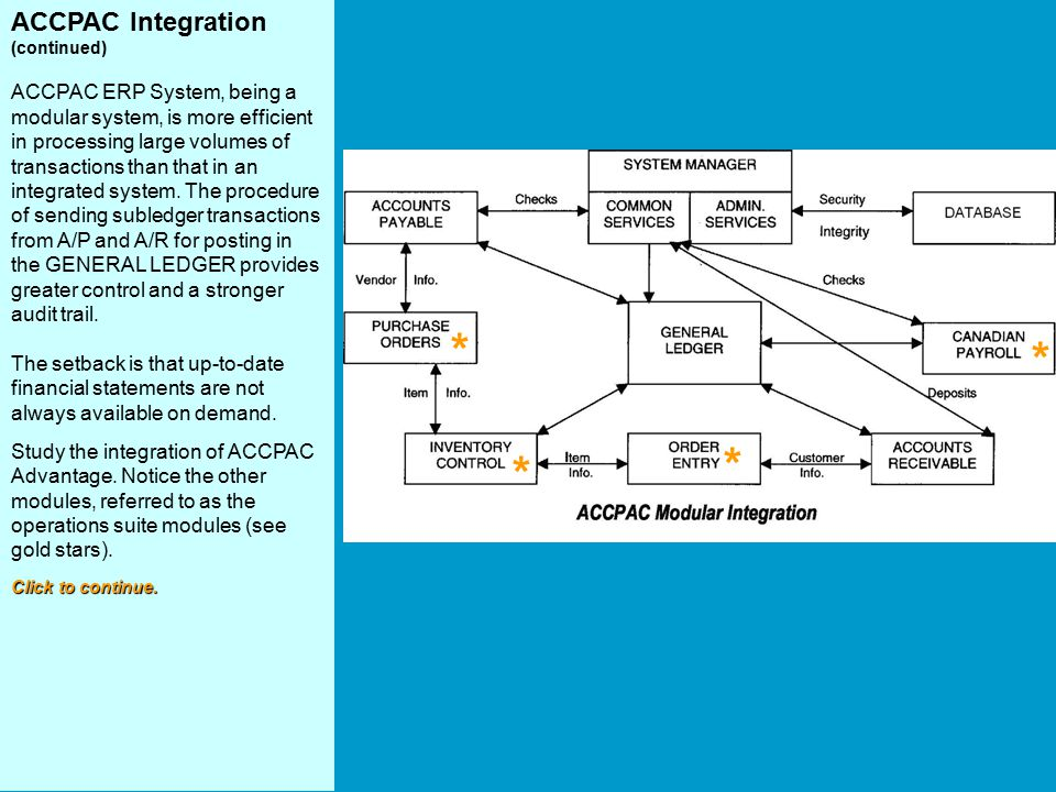 ACCPAC Integration (continued) ACCPAC ERP System, being a modular system, is more efficient in processing large volumes of transactions than that in a