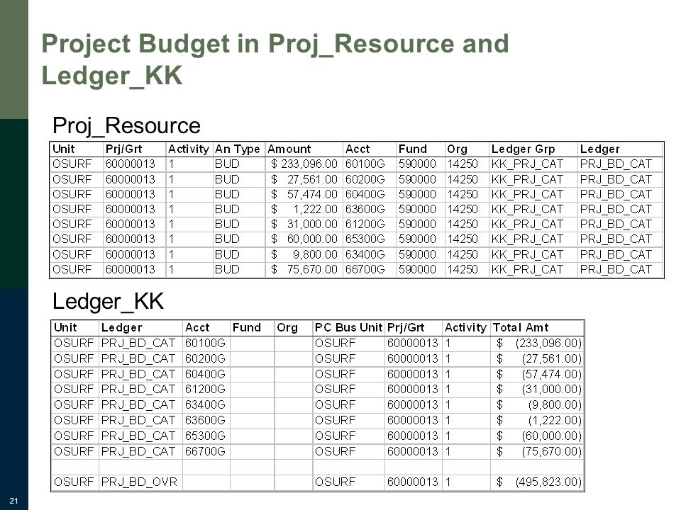 21 Project Budget in Proj_Resource and Ledger_KK Proj_Resource Ledger_KK