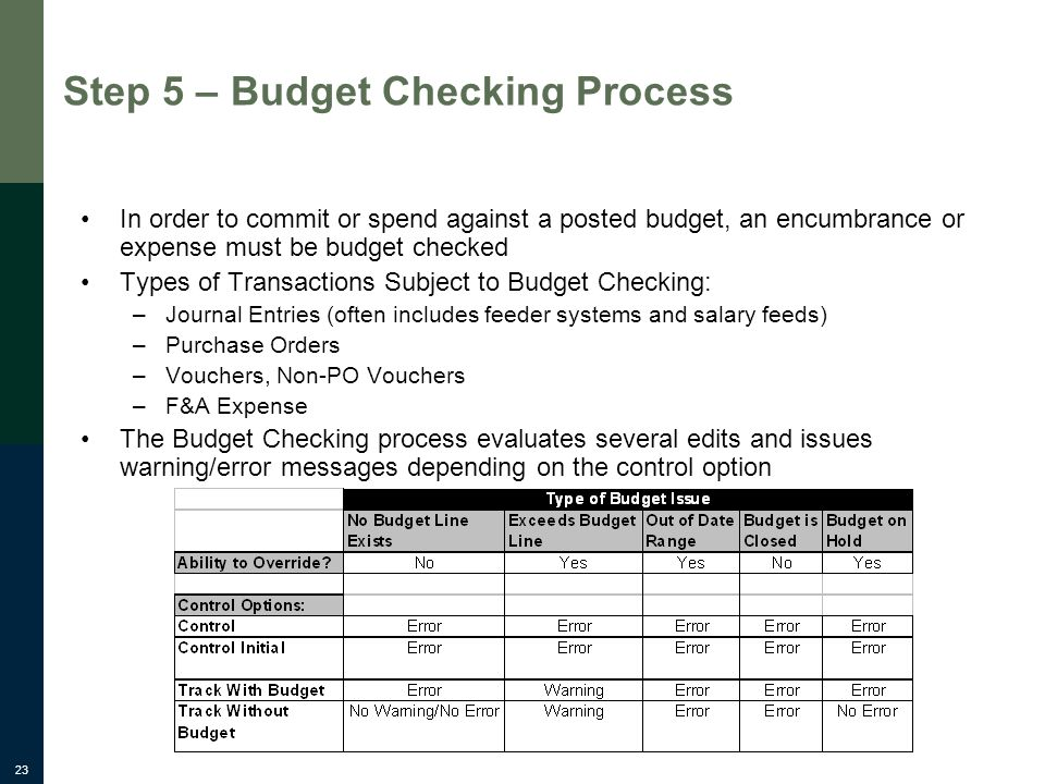 23 Step 5 – Budget Checking Process In order to commit or spend against a posted budget, an encumbrance or expense must be budget checked Types of Transactions Subject to Budget Checking: –Journal Entries (often includes feeder systems and salary feeds) –Purchase Orders –Vouchers, Non-PO Vouchers –F&A Expense The Budget Checking process evaluates several edits and issues warning/error messages depending on the control option