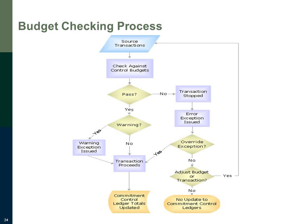 24 Budget Checking Process