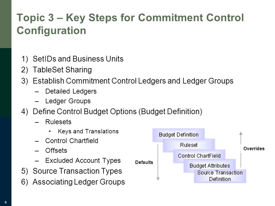 6 Topic 3 – Key Steps for Commitment Control Configuration 1)SetIDs and Business Units 2)TableSet Sharing 3)Establish Commitment Control Ledgers and Ledger Groups –Detailed Ledgers –Ledger Groups 4)Define Control Budget Options (Budget Definition) –Rulesets Keys and Translations –Control Chartfield –Offsets –Excluded Account Types 5)Source Transaction Types 6)Associating Ledger Groups Defaults Overrides