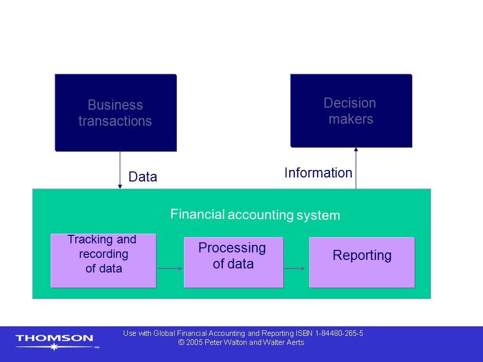 Control and audit  Internal control  Internal audit  External audit  Corporate governance