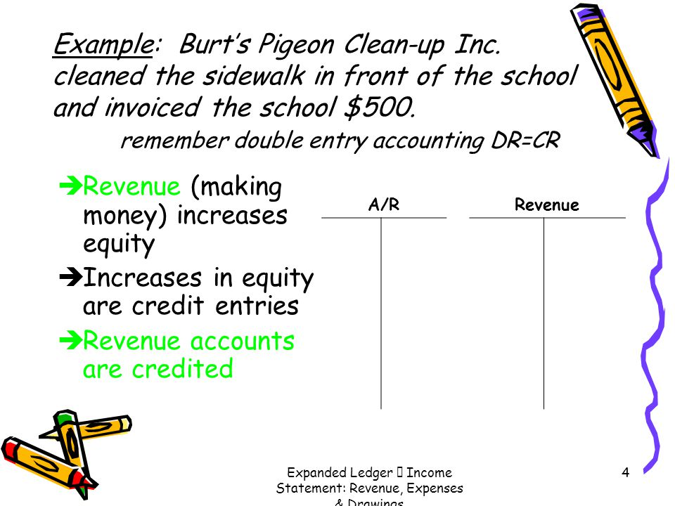 Expanded Ledger  Income Statement: Revenue, Expenses & Drawings 4 Example: Burt's Pigeon Clean-up Inc. cleaned the sidewalk in front of the school an