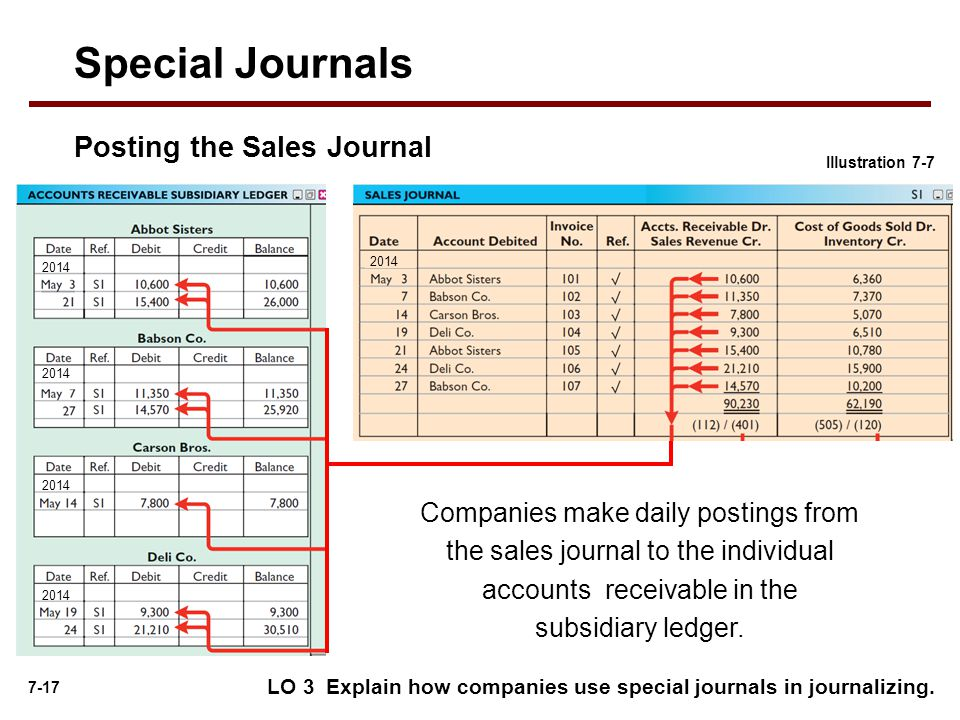 7-17 LO 3 Explain how companies use special journals in journalizing.