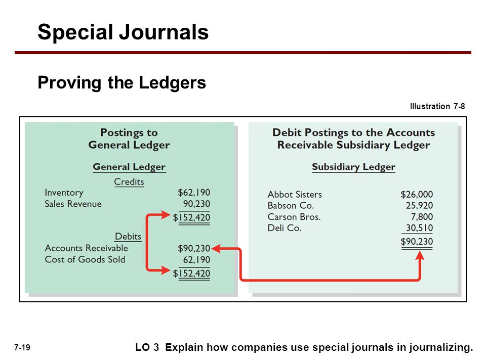 7-19 Proving the Ledgers LO 3 Explain how companies use special journals in journalizing.