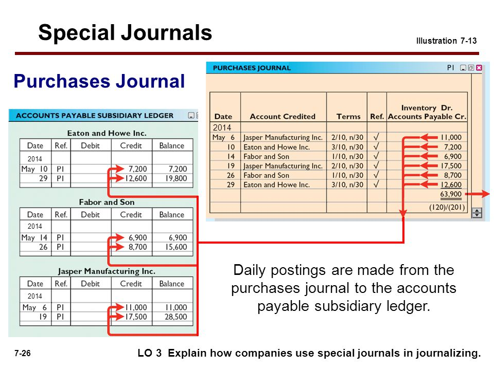 7-26 Illustration 7-13 Daily postings are made from the purchases journal to the accounts payable subsidiary ledger.