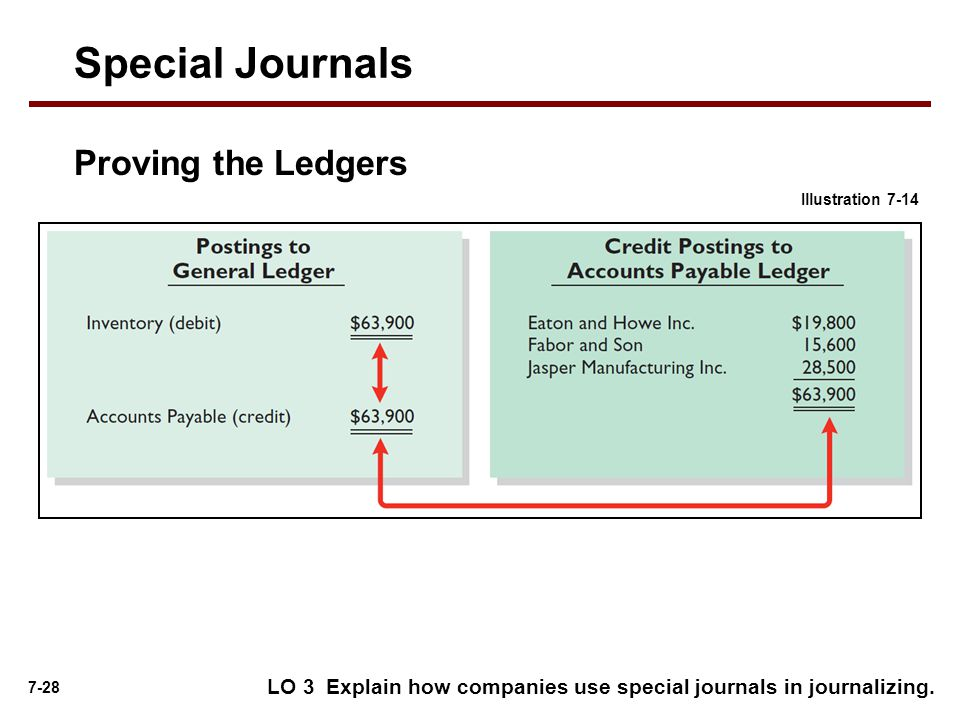 7-28 Special Journals Illustration 7-14 Proving the Ledgers LO 3 Explain how companies use special journals in journalizing.