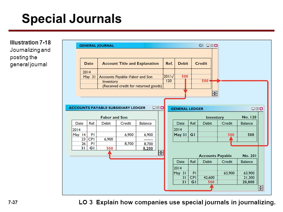 7-37 Special Journals Illustration 7-18 Journalizing and posting the general journal LO 3 Explain how companies use special journals in journalizing.