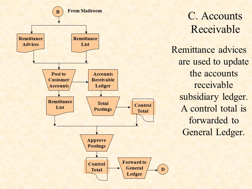 C. Accounts Receivable Remittance advices are used to update the accounts receivable subsidiary ledger. A control total is forwarded to General Ledger