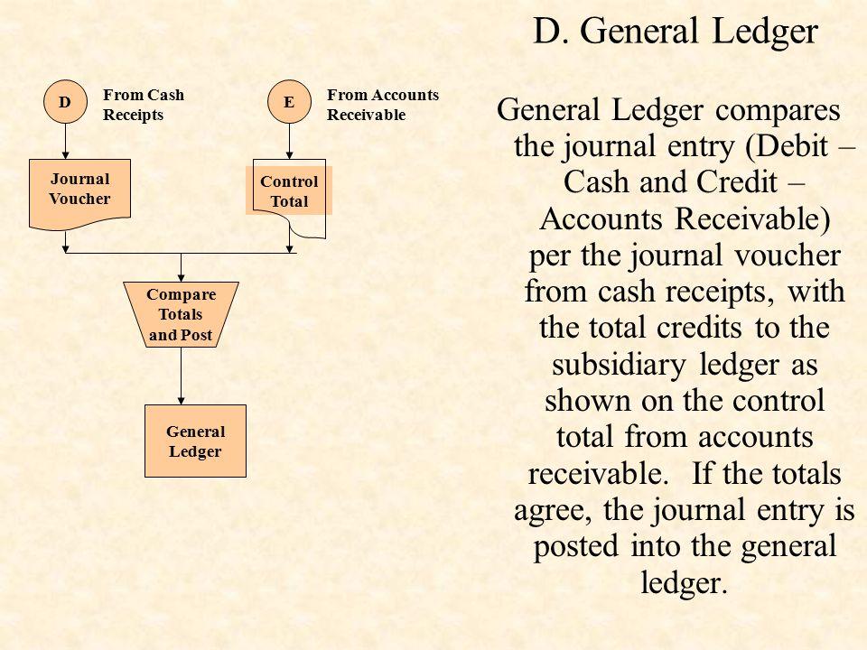 D. General Ledger General Ledger compares the journal entry (Debit – Cash and Credit – Accounts Receivable) per the journal voucher from cash receipts