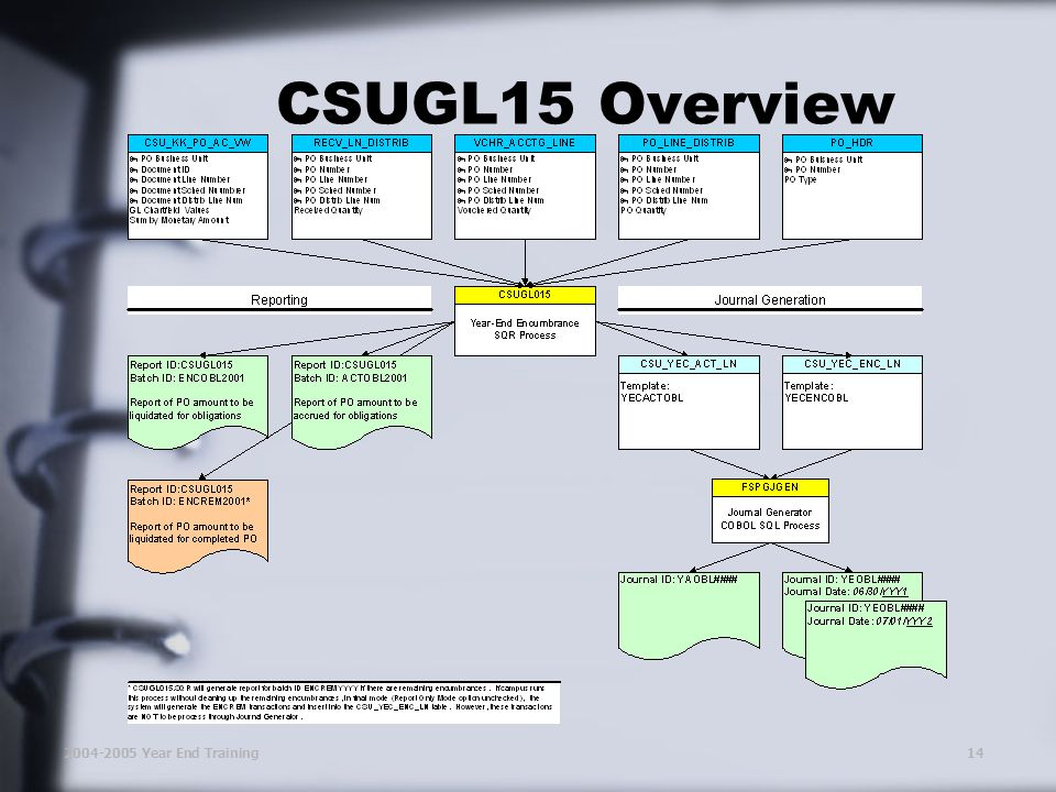 2004-2005 Year End Training14 CSUGL15 Overview