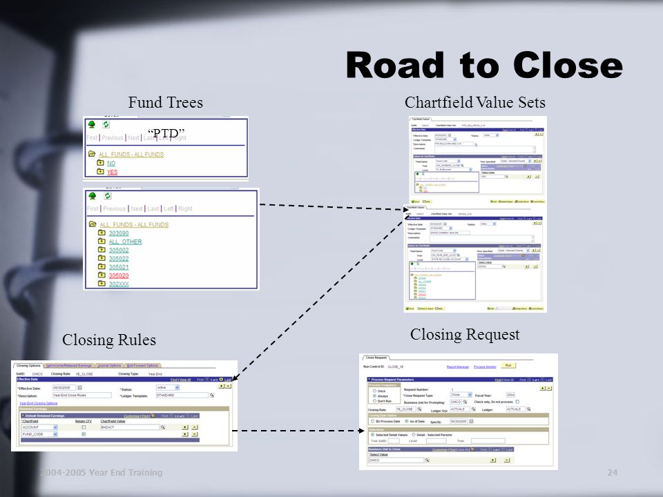 2004-2005 Year End Training24 Road to Close Fund TreesChartfield Value Sets Closing Rules Closing Request PTD