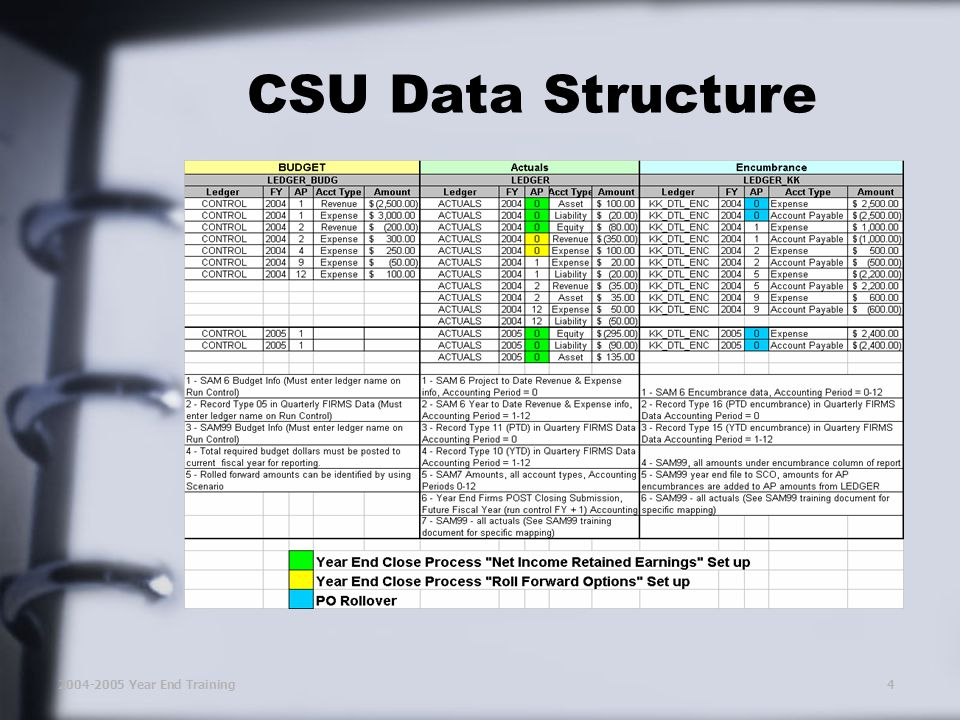 2004-2005 Year End Training4 CSU Data Structure
