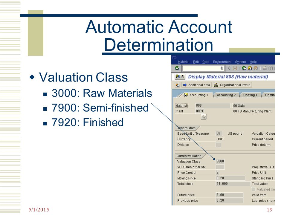 5/1/2015 19 Automatic Account Determination  Valuation Class 3000: Raw Materials 7900: Semi-finished 7920: Finished