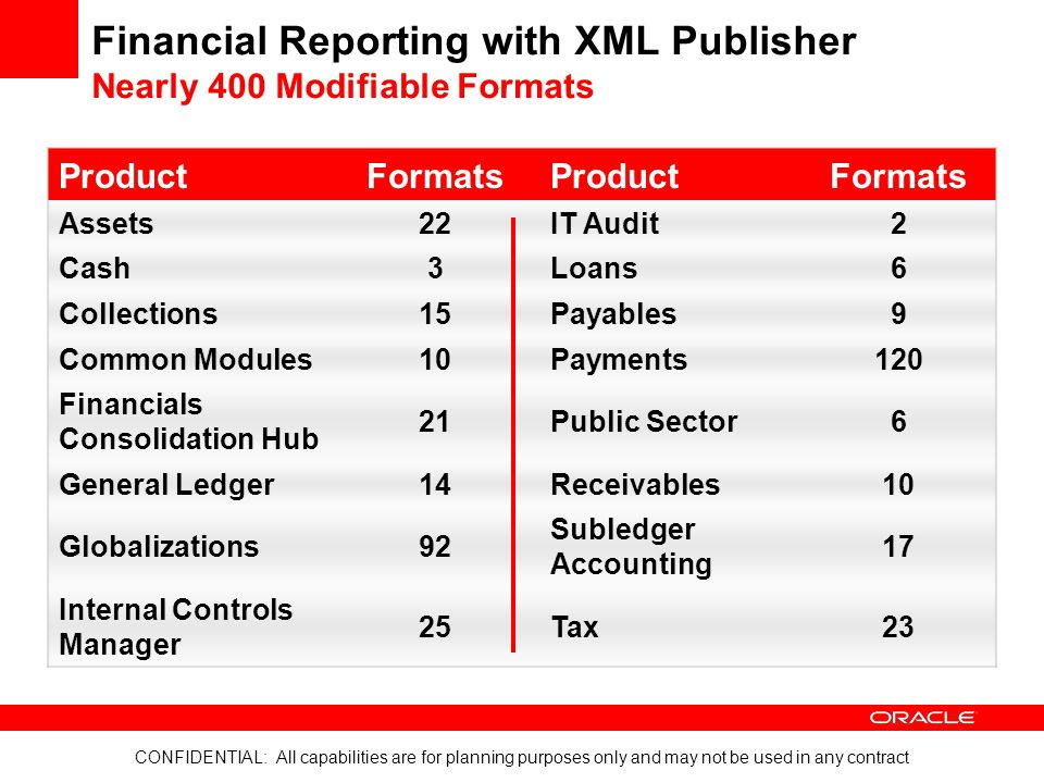 CONFIDENTIAL: All capabilities are for planning purposes only and may not be used in any contract Financial Reporting with XML Publisher Nearly 400 Mo