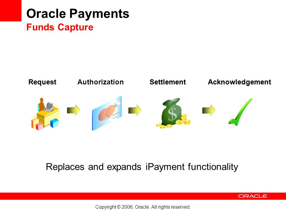 Copyright © 2006, Oracle. All rights reserved. Request Settlement Acknowledgement Authorization Oracle Payments Funds Capture Replaces and expands iPa