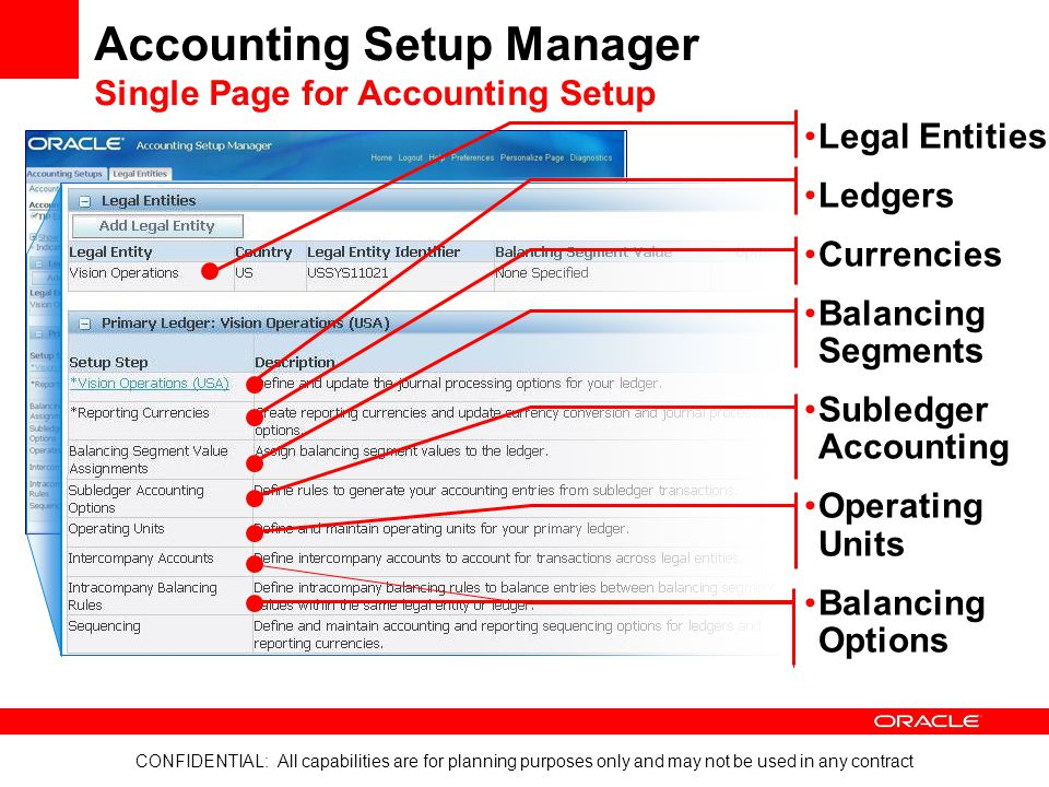 CONFIDENTIAL: All capabilities are for planning purposes only and may not be used in any contract Accounting Setup Manager Single Page for Accounting