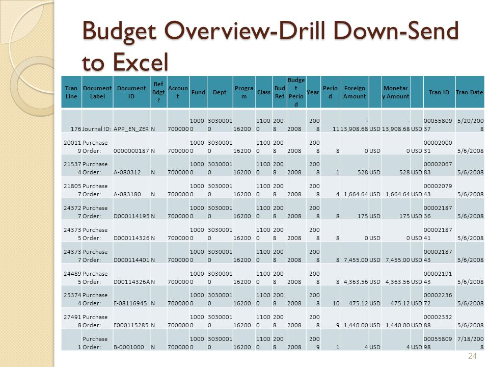 Budget Overview-Drill Down-Send to Excel Tran Line Document Label Document ID Ref Bdgt .