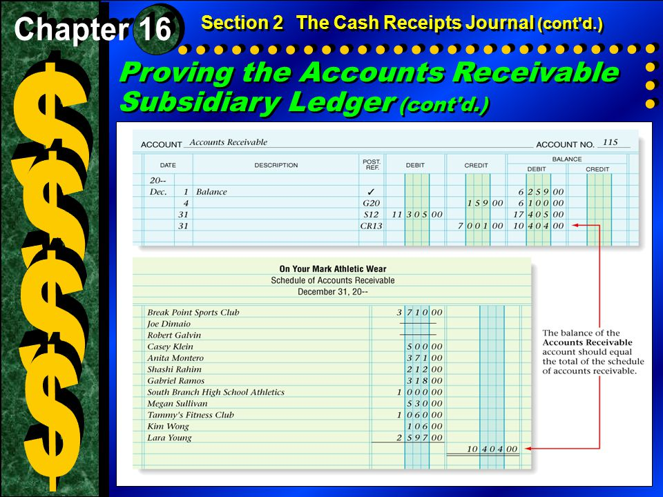 Proving the Accounts Receivable Subsidiary Ledger (cont'd.) Section 2The Cash Receipts Journal (cont'd.)