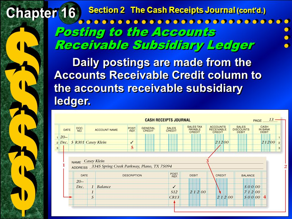 Posting to the Accounts Receivable Subsidiary Ledger Daily postings are made from the Accounts Receivable Credit column to the accounts receivable sub