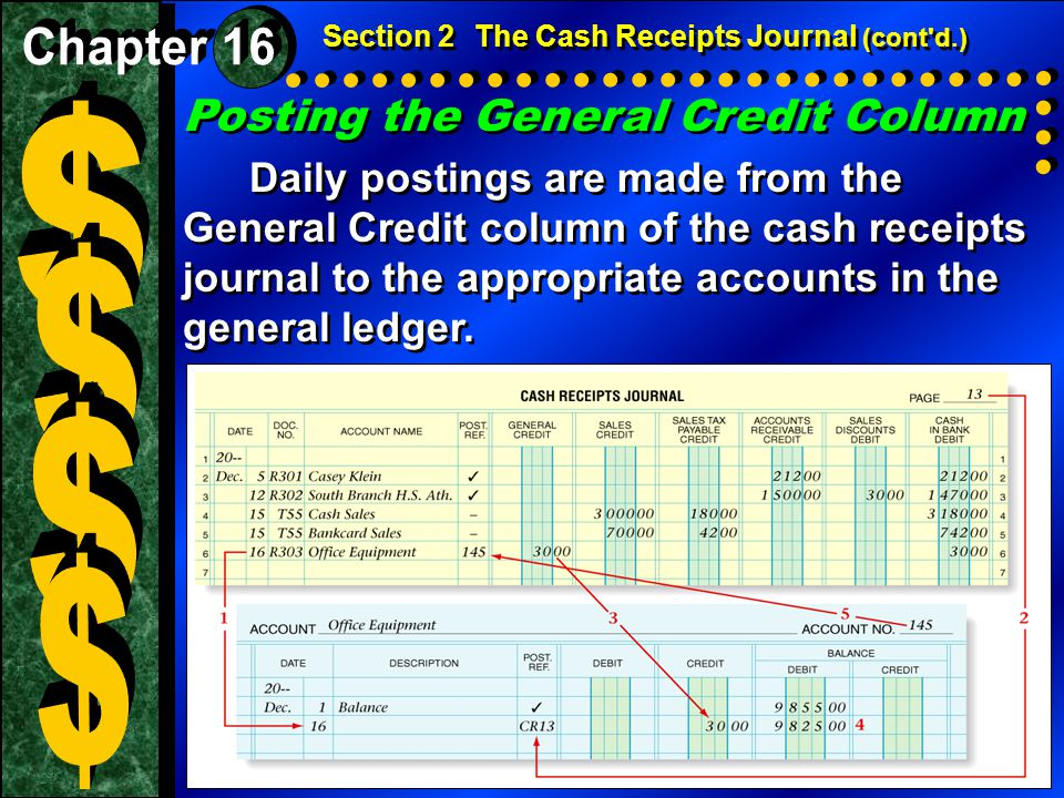 Posting the General Credit Column Daily postings are made from the General Credit column of the cash receipts journal to the appropriate accounts in t