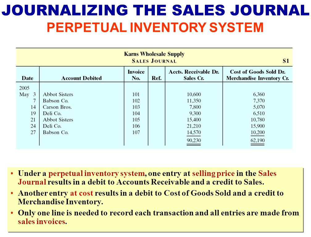 Under a perpetual inventory system, one entry at selling price in the Sales Journal results in a debit to Accounts Receivable and a credit to Sales.