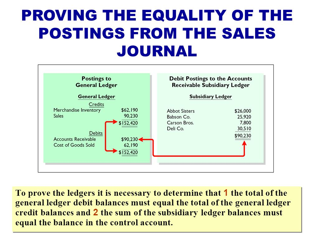 PROVING THE EQUALITY OF THE POSTINGS FROM THE SALES JOURNAL To prove the ledgers it is necessary to determine that 1 the total of the general ledger debit balances must equal the total of the general ledger credit balances and 2 the sum of the subsidiary ledger balances must equal the balance in the control account.