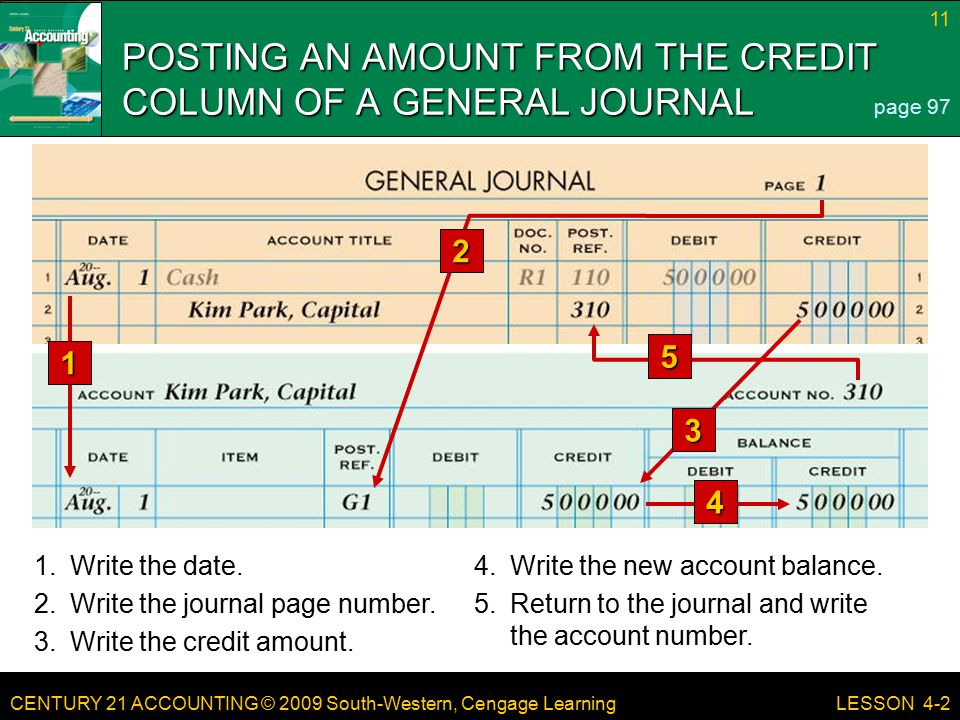 CENTURY 21 ACCOUNTING © 2009 South-Western, Cengage Learning 11 LESSON 4-2 POSTING AN AMOUNT FROM THE CREDIT COLUMN OF A GENERAL JOURNAL page 97 1 1.Write the date.4.Write the new account balance.