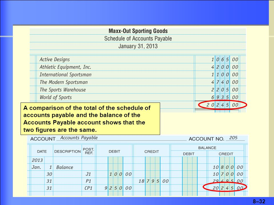 8–32 A comparison of the total of the schedule of accounts payable and the balance of the Accounts Payable account shows that the two figures are the same.