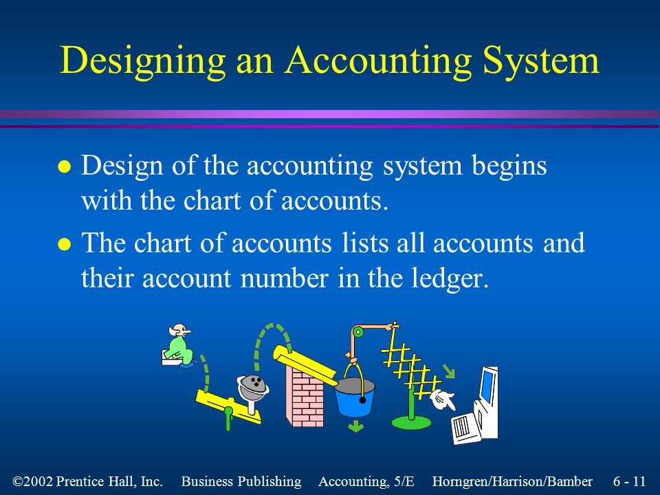 6 - 10 ©2002 Prentice Hall, Inc. Business Publishing Accounting, 5/E Horngren/Harrison/Bamber Computerized Accounting System entered, edited printed t