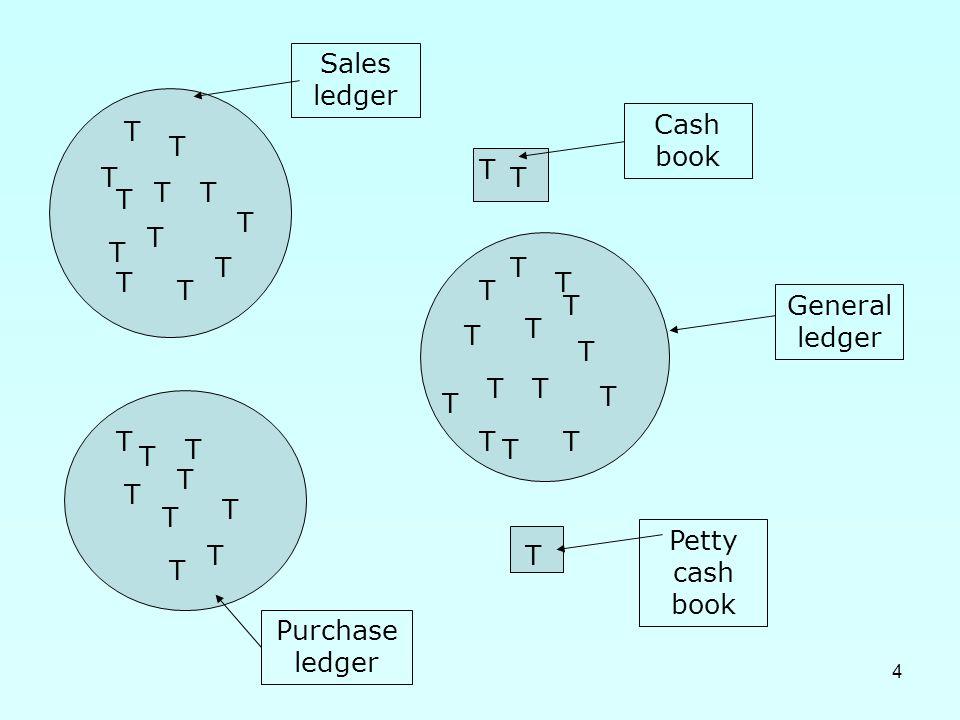4 T T T T T T T T T T T T T T T T T TT T T T T T T T T T T T T T T T T T T T General ledger Sales ledger Purchase ledger Petty cash book Cash book