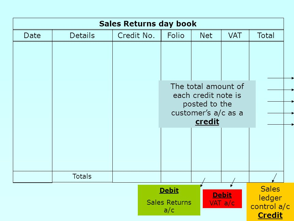 7 Sales Returns day book DateDetailsCredit No.FolioNetVATTotal Totals Debit Sales Returns a/c Debit VAT a/c The total amount of each credit note is posted to the customer's a/c as a credit Sales ledger control a/c Credit
