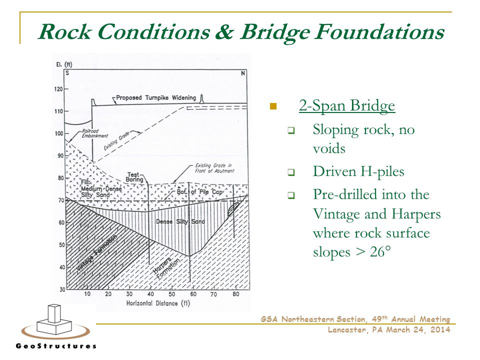 Rock Conditions & Bridge Foundations 2-Span Bridge  Sloping rock, no voids  Driven H-piles  Pre-drilled into the Vintage and Harpers where rock surface slopes > 26° GSA Northeastern Section, 49 th Annual Meeting Lancaster, PA March 24, 2014