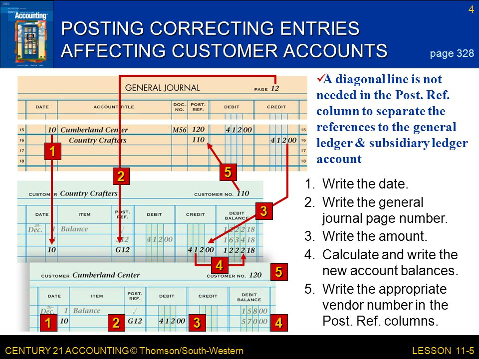 CENTURY 21 ACCOUNTING © Thomson/South-Western 4 LESSON 11-5 POSTING CORRECTING ENTRIES AFFECTING CUSTOMER ACCOUNTS page Write the amount.