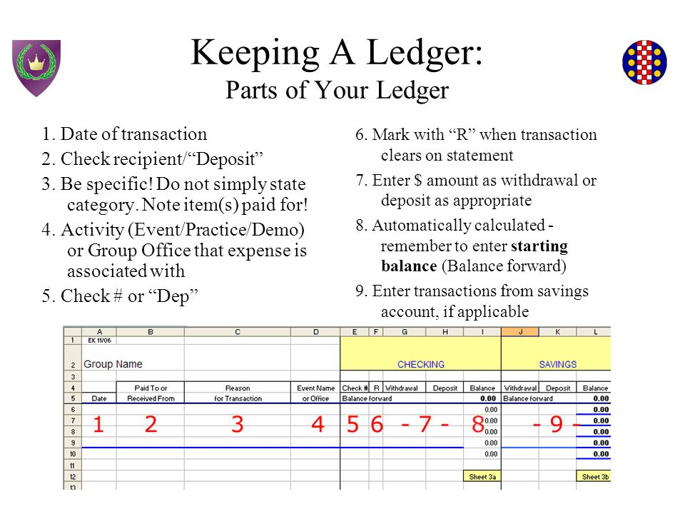Keeping A Ledger: Parts of Your Ledger 1. Date of transaction 2.