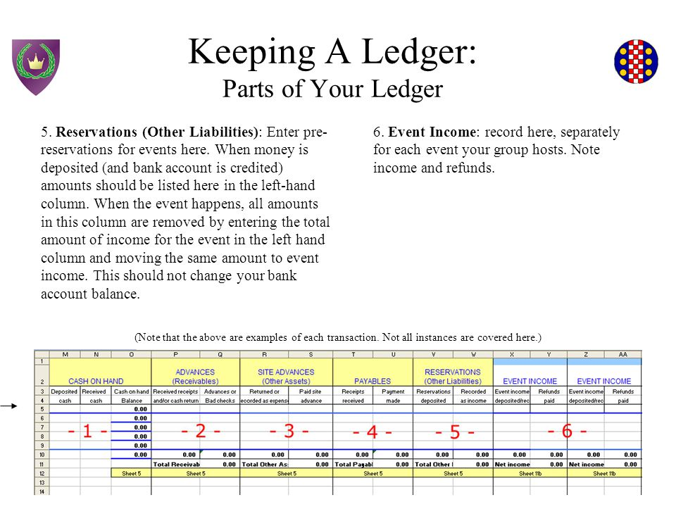 Keeping A Ledger: Parts of Your Ledger 1.