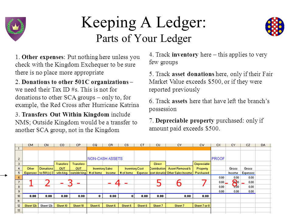 Keeping A Ledger: Sample Ledger On the following slides, you will be looking at a sample ledger containing the most common transactions that groups make.