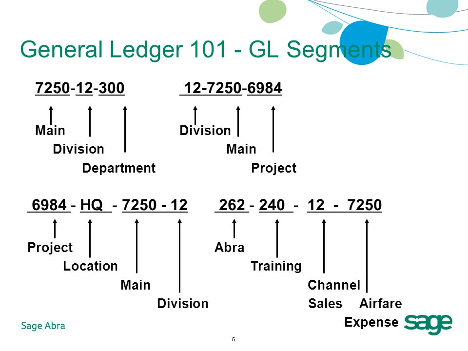 5 General Ledger 101 - GL Segments 7250-12-300 Main Division Department 12-7250-6984 Division Main Project 6984 - HQ - 7250 - 12 Project Location Main Division 262 - 240 - 12 - 7250 Abra Training Channel Sales Airfare Expense