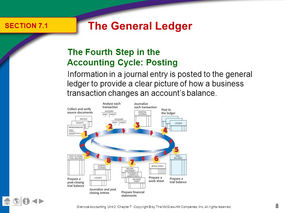 39 Glencoe Accounting Unit 2 Chapter 7 Copyright © by The McGraw-Hill Companies, Inc.