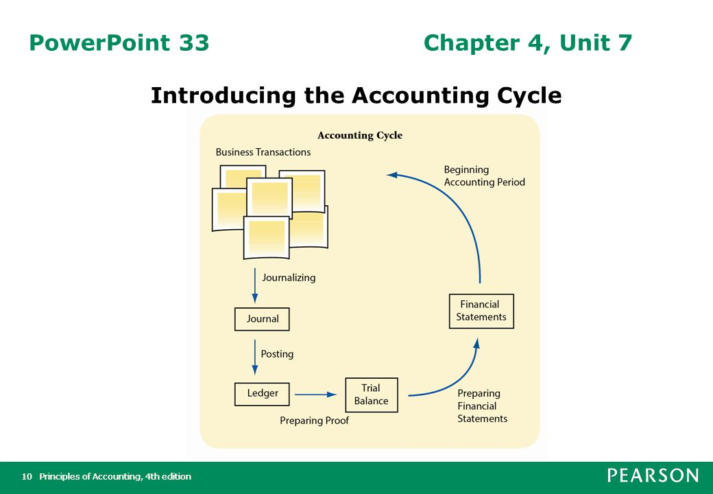 Principles of Accounting, 4th edition10Principles of Accounting, 4th edition10 PowerPoint 33Chapter 4, Unit 7 Introducing the Accounting Cycle