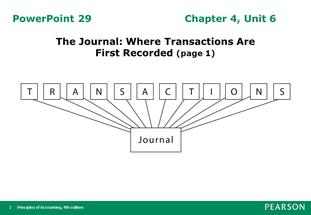 Principles of Accounting, 4th edition2 2 PowerPoint 29Chapter 4, Unit 6 The Journal: Where Transactions Are First Recorded (page 1)
