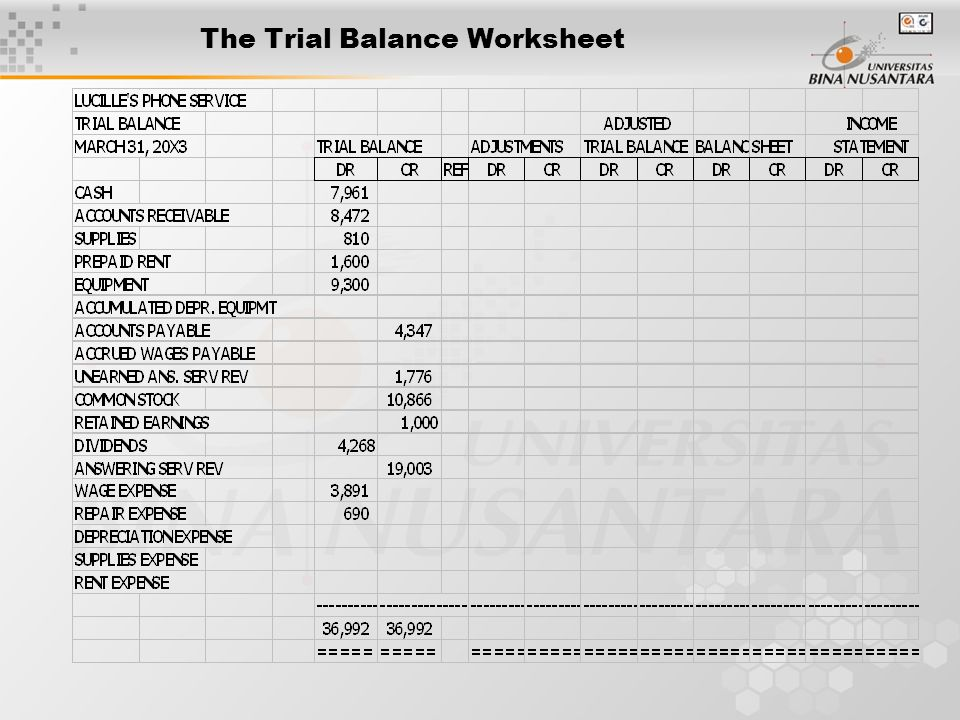 The Trial Balance Worksheet