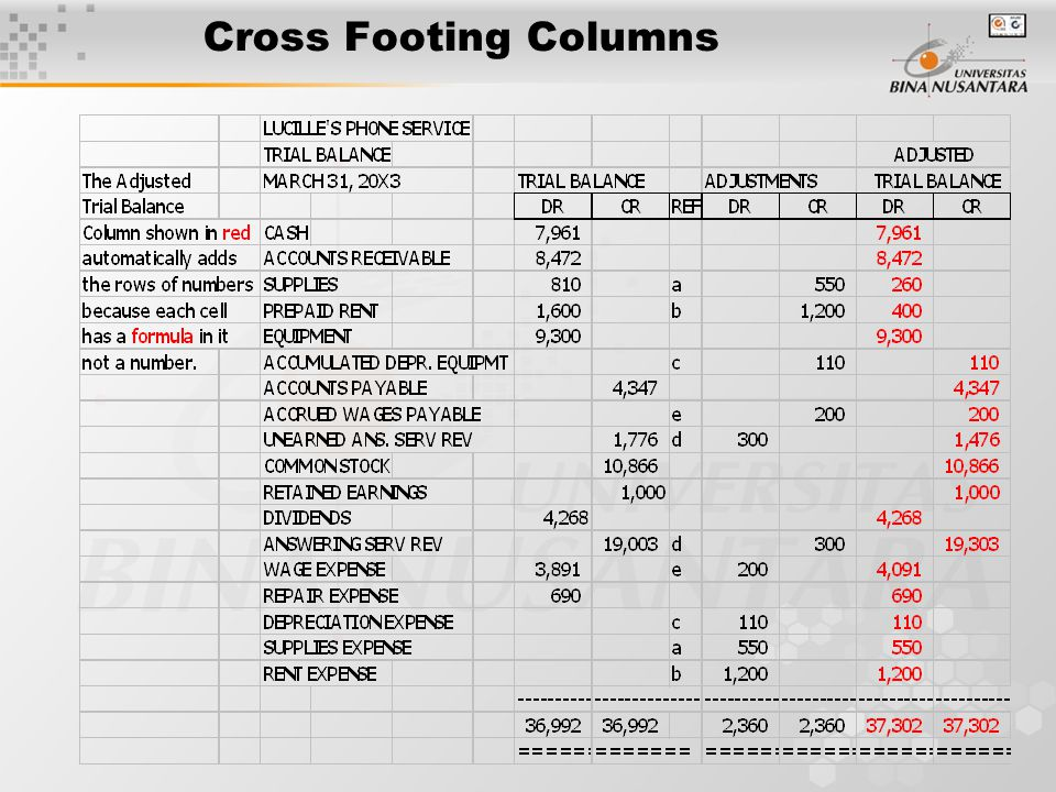 Cross Footing Columns