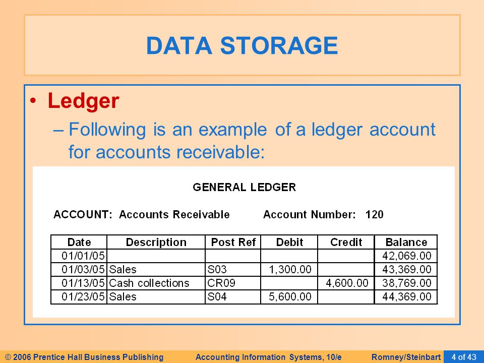 © 2006 Prentice Hall Business Publishing Accounting Information Systems, 10/e Romney/Steinbart4 of 43 Ledger –Following is an example of a ledger acco