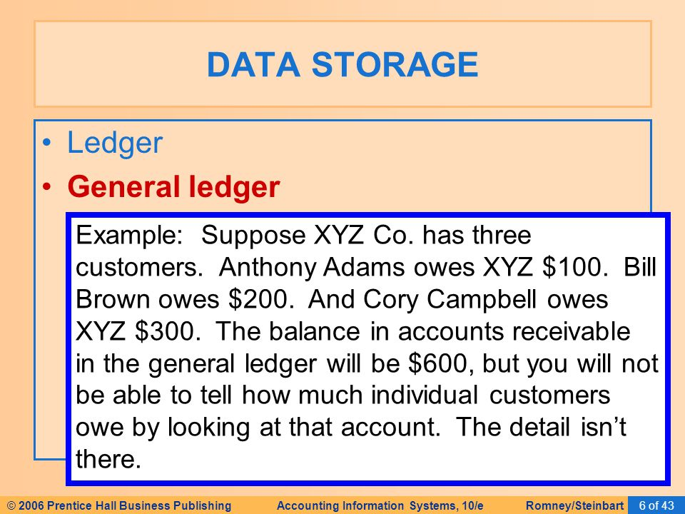 © 2006 Prentice Hall Business Publishing Accounting Information Systems, 10/e Romney/Steinbart6 of 43 Ledger General ledger DATA STORAGE Example: Suppose XYZ Co.
