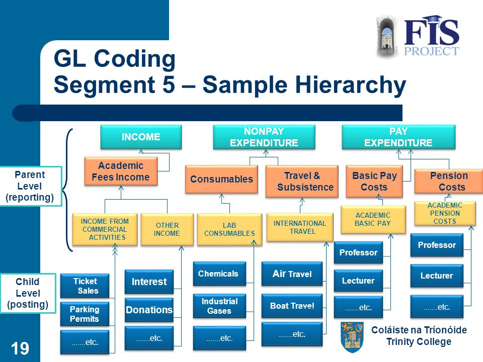 Coláiste na Tríonóide Trinity College 19 GL Coding Segment 5 – Sample Hierarchy Ticket Sales INCOME FROM COMMERCIAL ACTIVITIES INCOME FROM COMMERCIAL ACTIVITIES Parent Level (reporting) Child Level (posting).......etc.