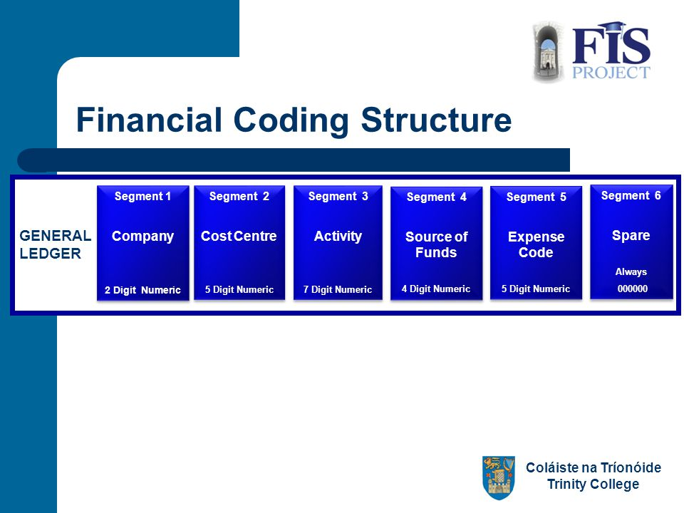 Coláiste na Tríonóide Trinity College GENERAL LEDGER Segment 1 Company 2 Digit Numeric Segment 1 Company 2 Digit Numeric Segment 2 Cost Centre 5 Digit Numeric Segment 2 Cost Centre 5 Digit Numeric Segment 3 Activity 7 Digit Numeric Segment 3 Activity 7 Digit Numeric Segment 4 Source of Funds 4 Digit Numeric Segment 4 Source of Funds 4 Digit Numeric Segment 5 Expense Code 5 Digit Numeric Segment 5 Expense Code 5 Digit Numeric Segment 6 Spare Always 000000 Segment 6 Spare Always 000000 Financial Coding Structure