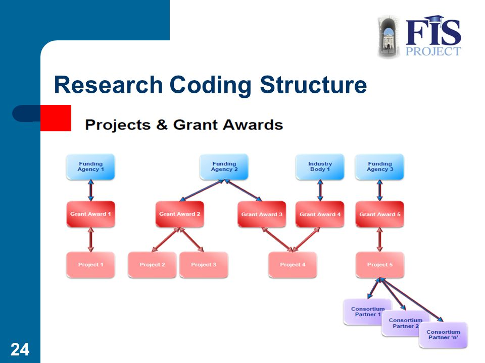 Coláiste na Tríonóide Trinity College Research Coding Structure 24