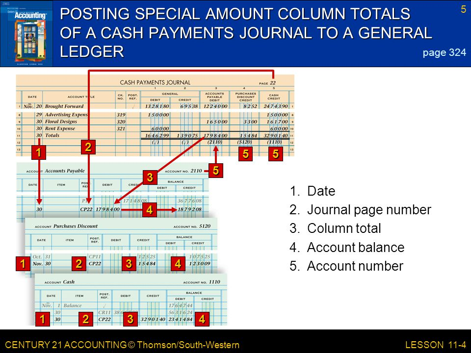 CENTURY 21 ACCOUNTING © Thomson/South-Western 5 LESSON 11-4 POSTING SPECIAL AMOUNT COLUMN TOTALS OF A CASH PAYMENTS JOURNAL TO A GENERAL LEDGER page 3